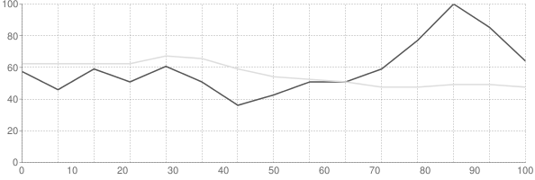 Rental vacancy rate in North Dakota